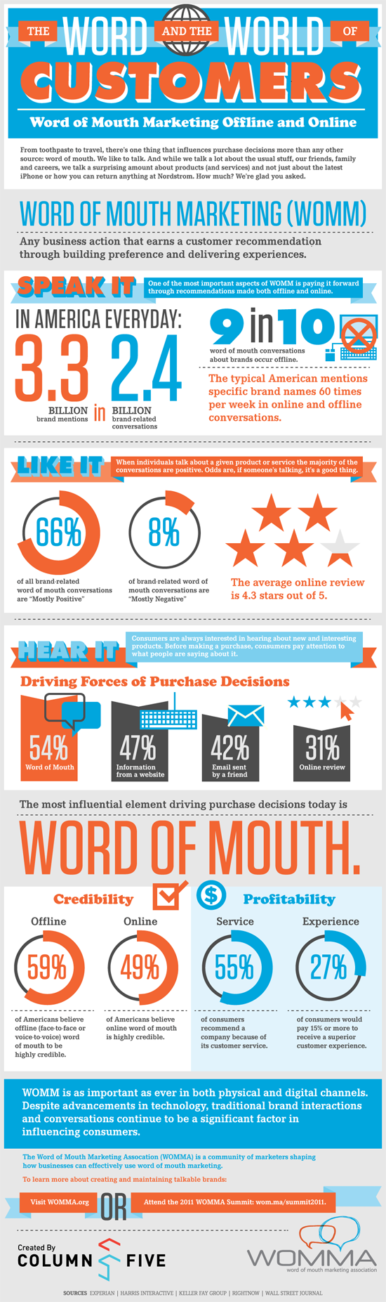 word of mouth marketing impact